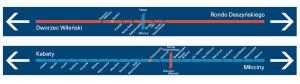 Dwie linie metra, dwa wzory oznakowania: