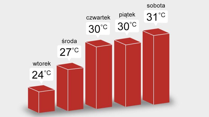 Z dnia na dzień będzie coraz cieplej