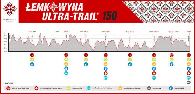 Profil trasy biegu